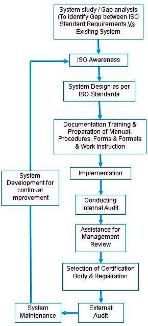 Process flow for iso management system implementation management system implementation process flow diagram ccuart Images